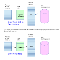 OMSCS CS6210 Advanced Operating System - memory page file homework
